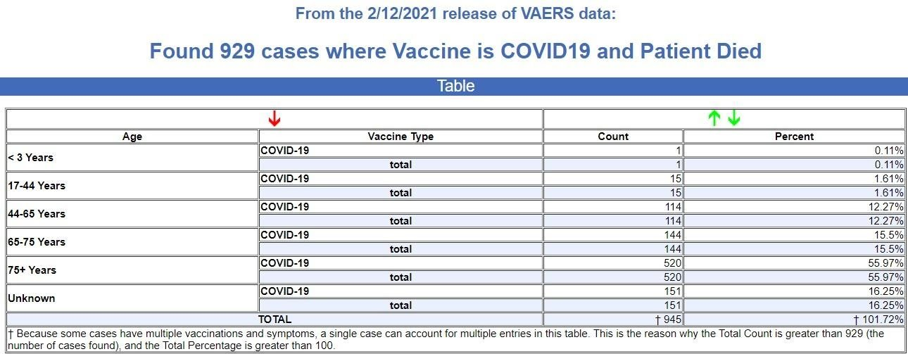 929 Fatal Events VAERS