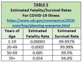 fatality survival rates COVID-19 illness