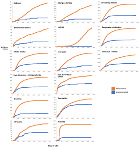Cumulative office visits in the vaccinated (orange) vs. unvaccinated (blue) patients born into the practice: the clarity of the age-specific differences in the health fates of individuals who are vaccinated (2763) compared to the 561 unvaccinated in patients born into the practice over ten years is most strikingly clear in this comparison of the cumulative numbers of diagnoses in the two patient groups.