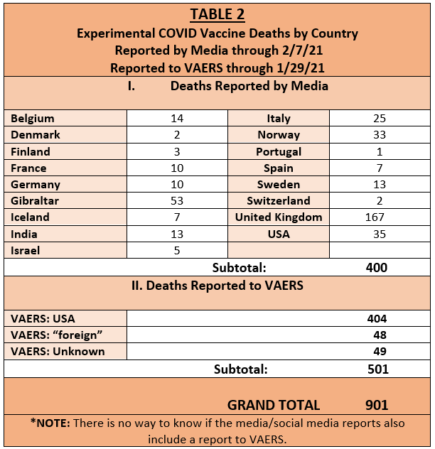 COVID Vaccine Deaths by Country