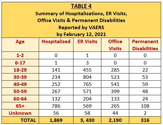 table 4 summary of hospitalizations