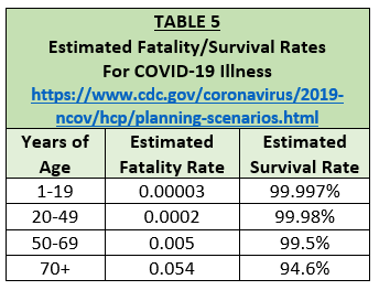 fatality survival rates covid19