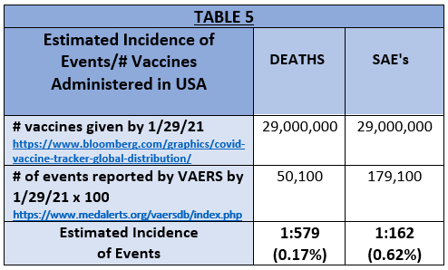 table5 Vaccines Administered