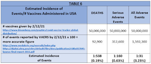 table 6 estimated incidence of events