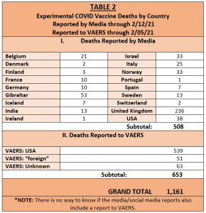 table 2 deaths by country