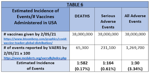 table 6 vaccines admin in USA
