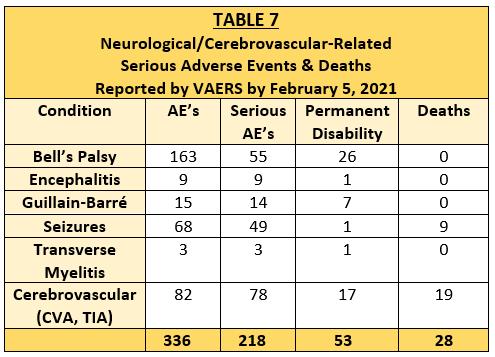 table 7 neurological