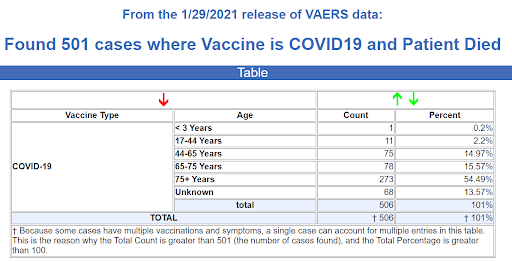 Vaccine COVID19 Died